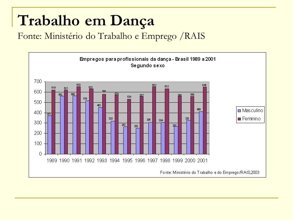 Trabalho em Dança Fonte: Ministério do Trabalho e Emprego /RAIS