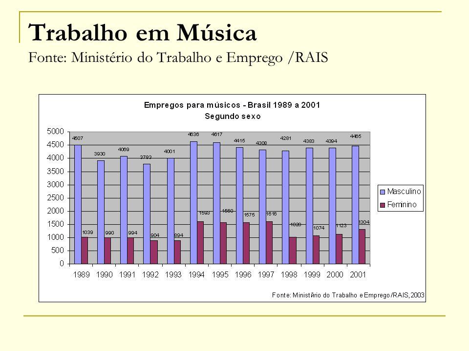 Trabalho em Música Fonte: Ministério do Trabalho e Emprego /RAIS