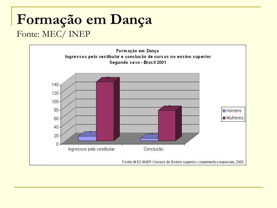 Formação em Dança Fonte: MEC/ INEP