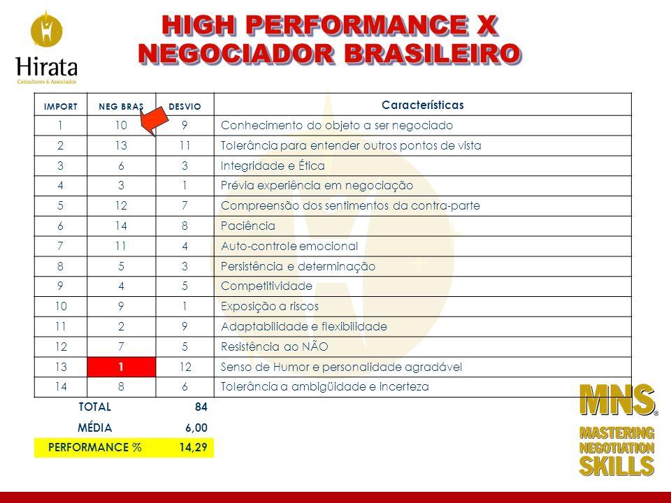 HIGH PERFORMANCE X NEGOCIADOR BRASILEIRO