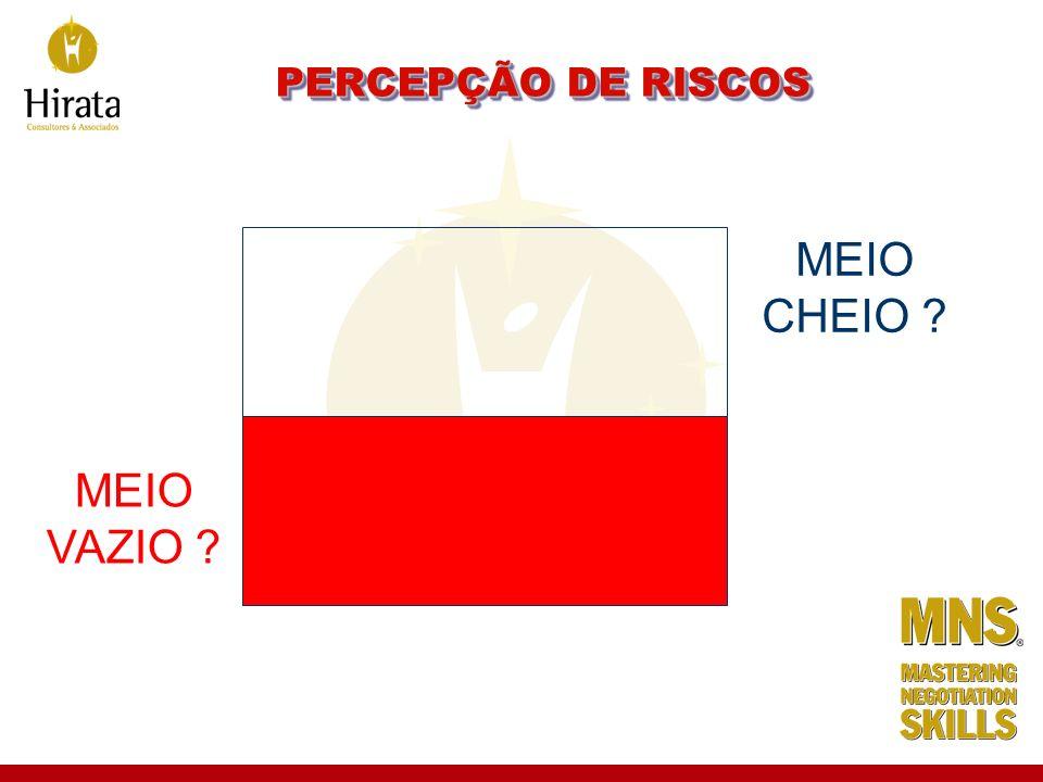 PERCEPÇÃO DE RISCOS MEIO CHEIO MEIO VAZIO