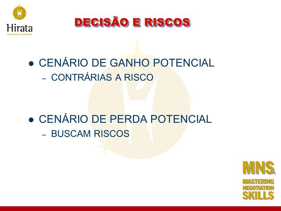 CENÁRIO DE GANHO POTENCIAL
