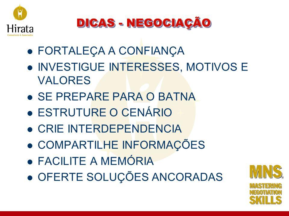 DICAS - NEGOCIAÇÃO FORTALEÇA A CONFIANÇA. INVESTIGUE INTERESSES, MOTIVOS E VALORES. SE PREPARE PARA O BATNA.