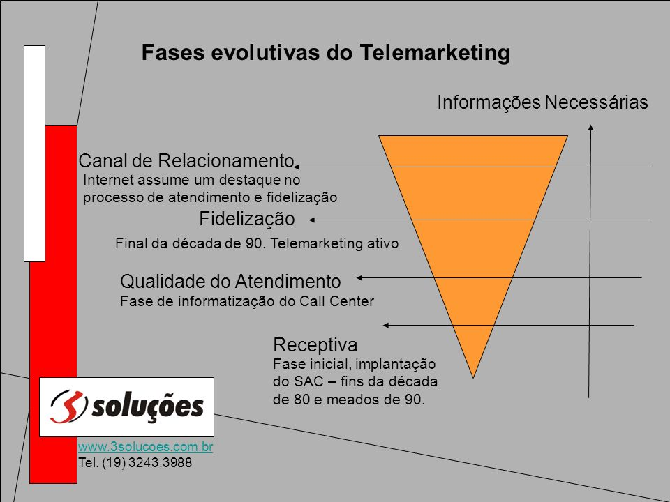 Fases evolutivas do Telemarketing
