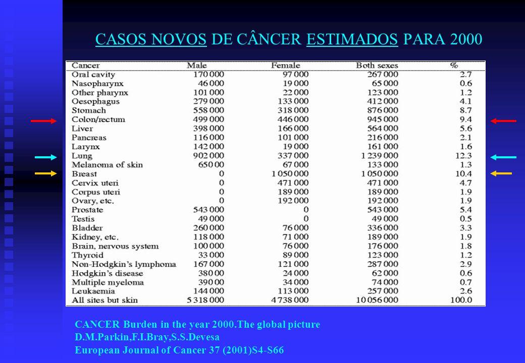 CASOS NOVOS DE CÂNCER ESTIMADOS PARA 2000