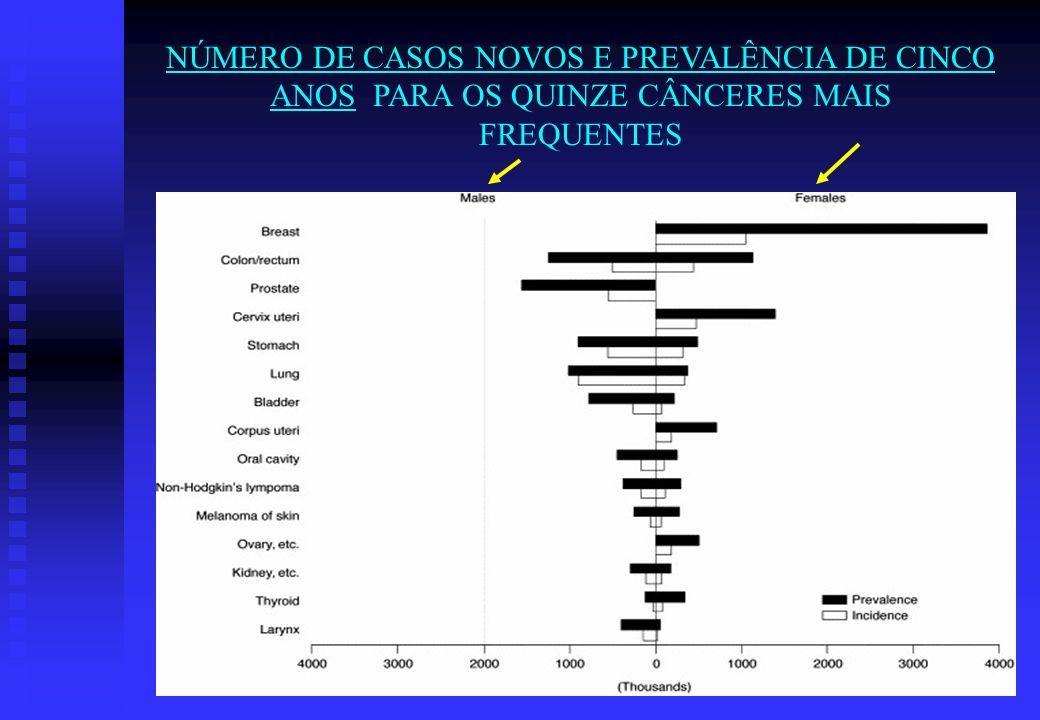 NÚMERO DE CASOS NOVOS E PREVALÊNCIA DE CINCO ANOS PARA OS QUINZE CÂNCERES MAIS FREQUENTES