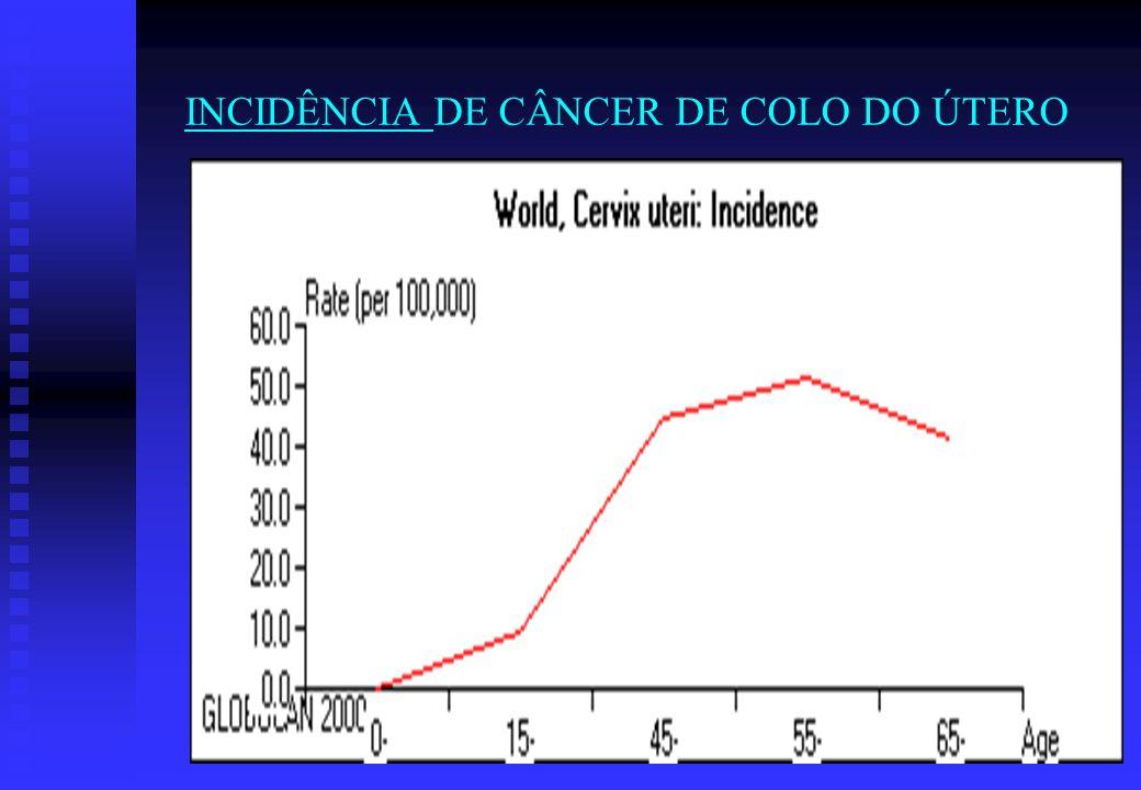 INCIDÊNCIA DE CÂNCER DE COLO DO ÚTERO