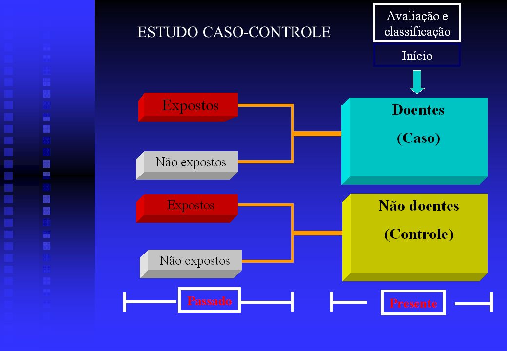ESTUDO CASO-CONTROLE
