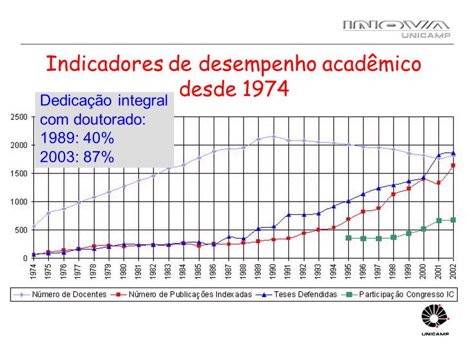 Indicadores de desempenho acadêmico desde 1974