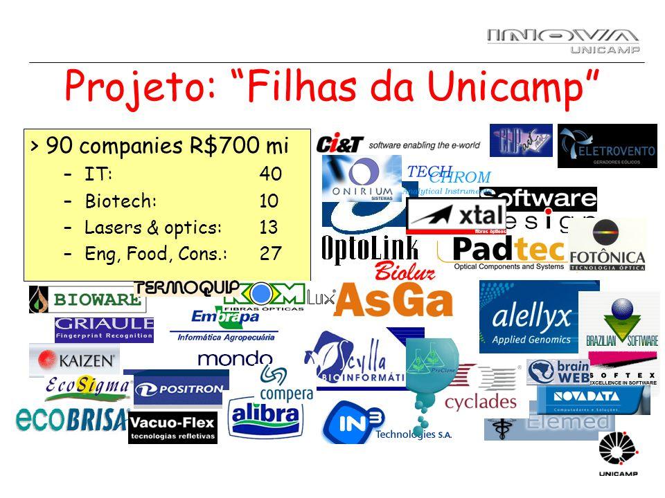 Projeto: Filhas da Unicamp