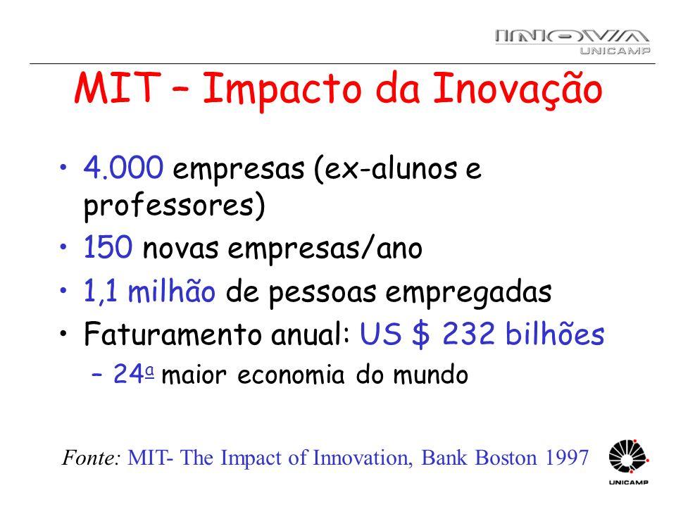 MIT – Impacto da Inovação