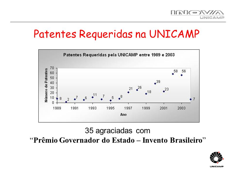 Patentes Requeridas na UNICAMP