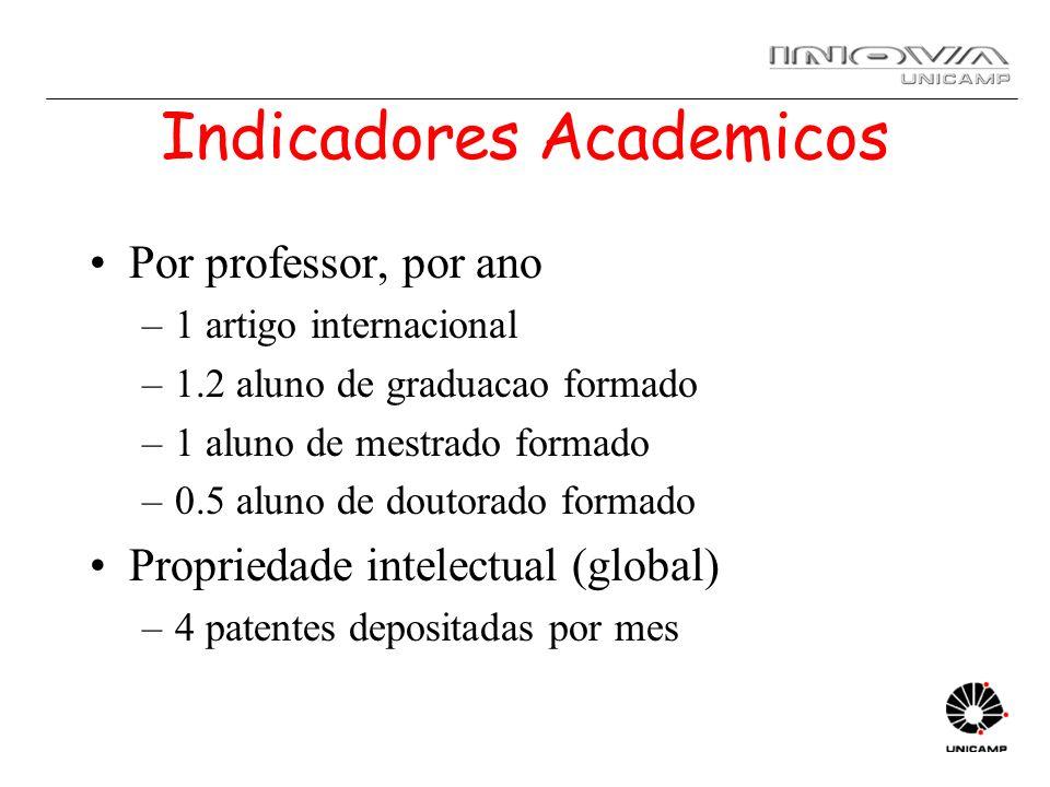 Indicadores Academicos