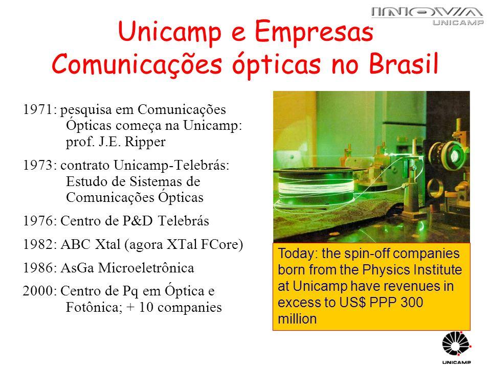 Unicamp e Empresas Comunicações ópticas no Brasil