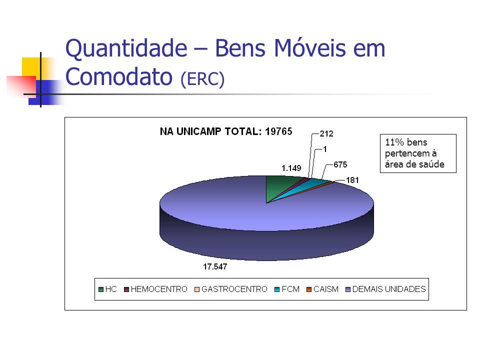 Quantidade – Bens Móveis em Comodato (ERC)