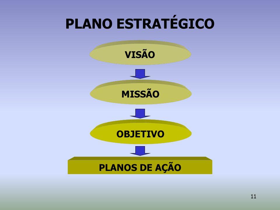 PLANO ESTRATÉGICO VISÃO MISSÃO OBJETIVO PLANOS DE AÇÃO 2