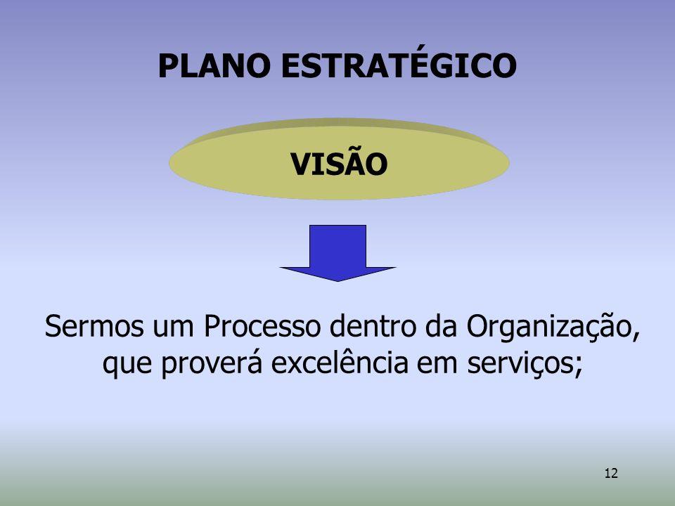 PLANO ESTRATÉGICO VISÃO