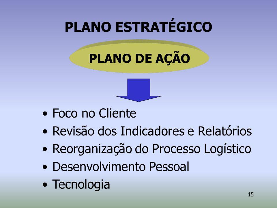 PLANO ESTRATÉGICO PLANO DE AÇÃO Foco no Cliente