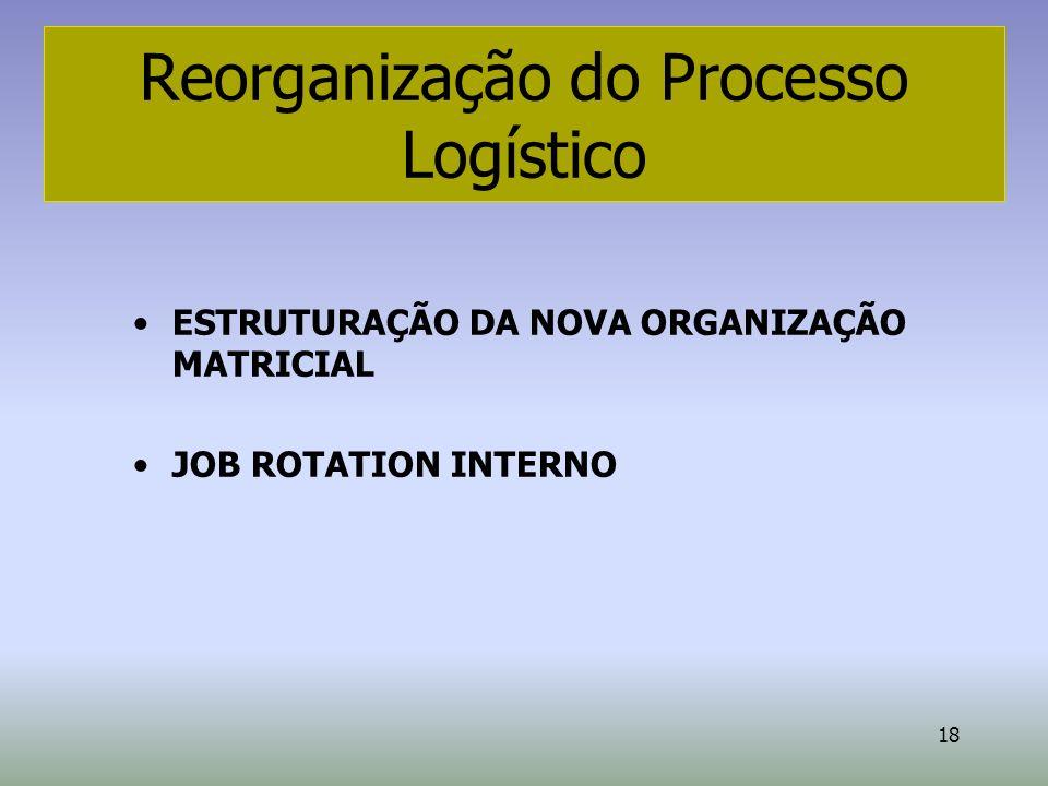 Reorganização do Processo Logístico