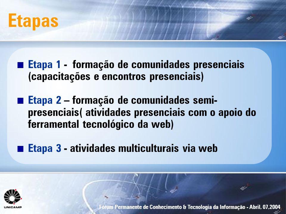Etapas Etapa 1 - formação de comunidades presenciais (capacitações e encontros presenciais)