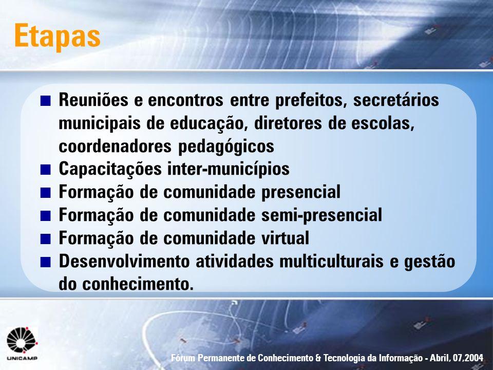 Etapas Reuniões e encontros entre prefeitos, secretários municipais de educação, diretores de escolas, coordenadores pedagógicos.