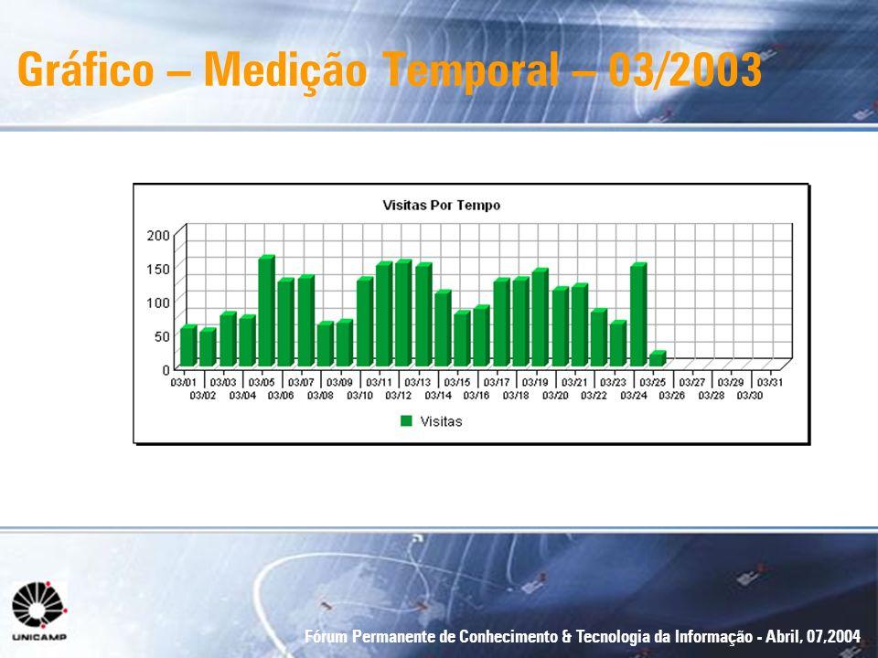 Gráfico – Medição Temporal – 03/2003