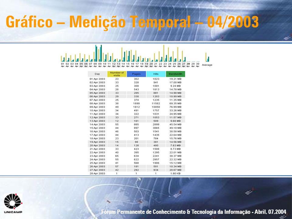 Gráfico – Medição Temporal – 04/2003