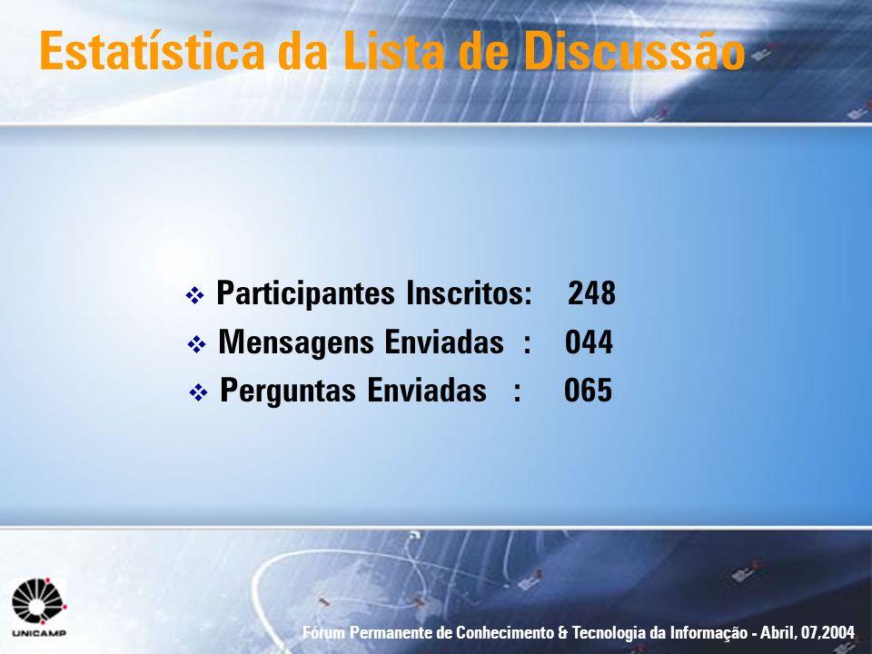 Estatística da Lista de Discussão