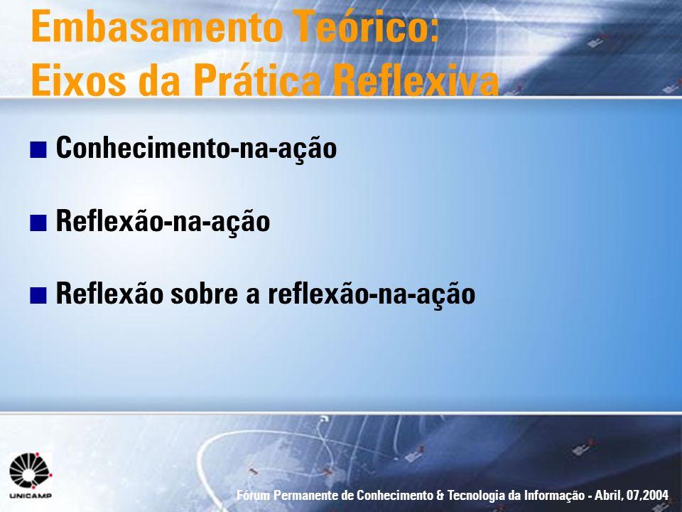 Embasamento Teórico: Eixos da Prática Reflexiva