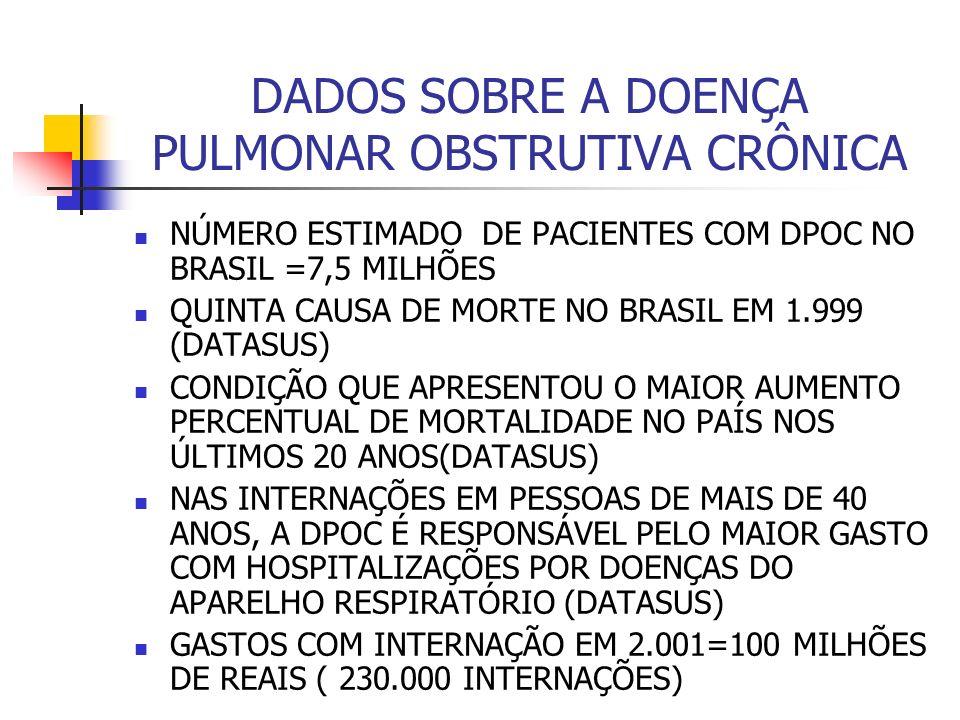 DADOS SOBRE A DOENÇA PULMONAR OBSTRUTIVA CRÔNICA