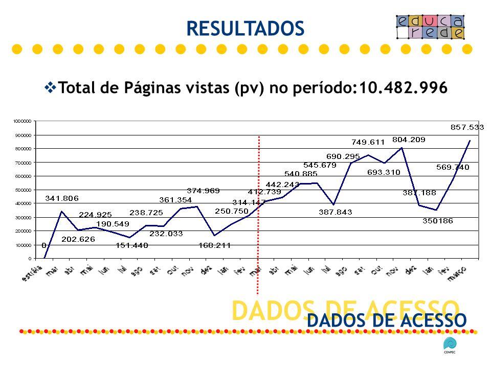 Total de Páginas vistas (pv) no período:10.482.996