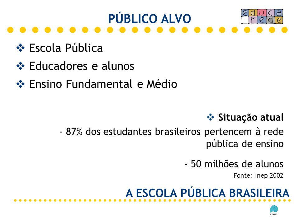 PÚBLICO ALVO Escola Pública Educadores e alunos
