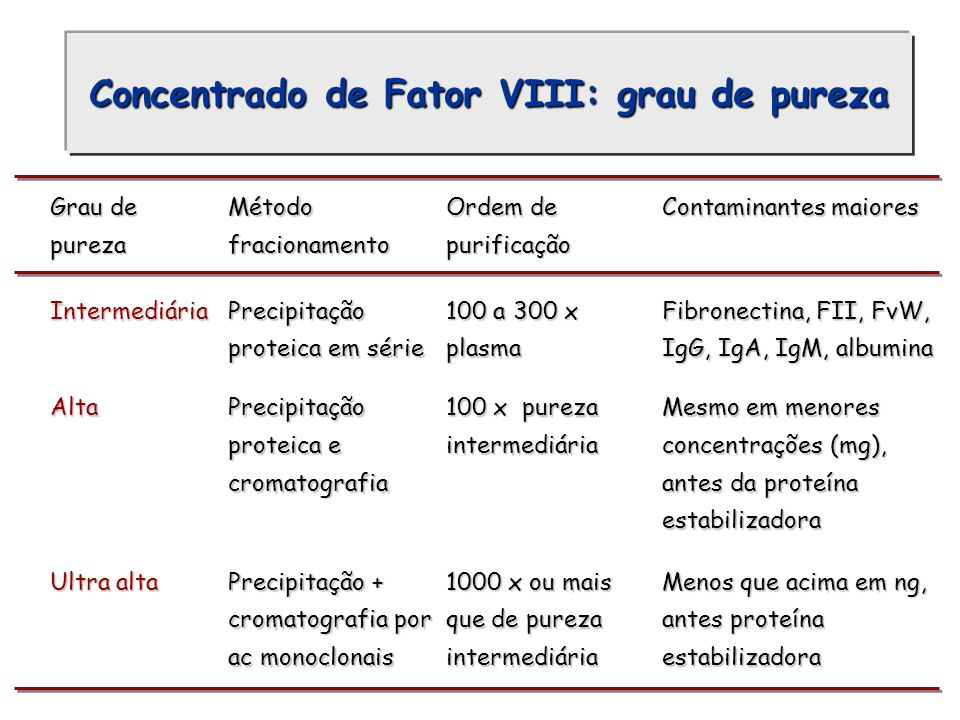 Concentrado de Fator VIII: grau de pureza
