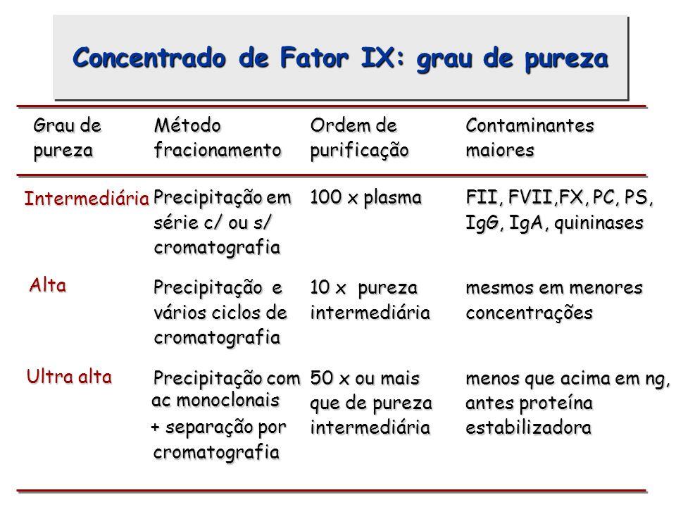 Concentrado de Fator IX: grau de pureza