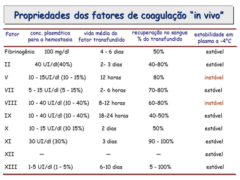 Propriedades dos fatores de coagulação in vivo
