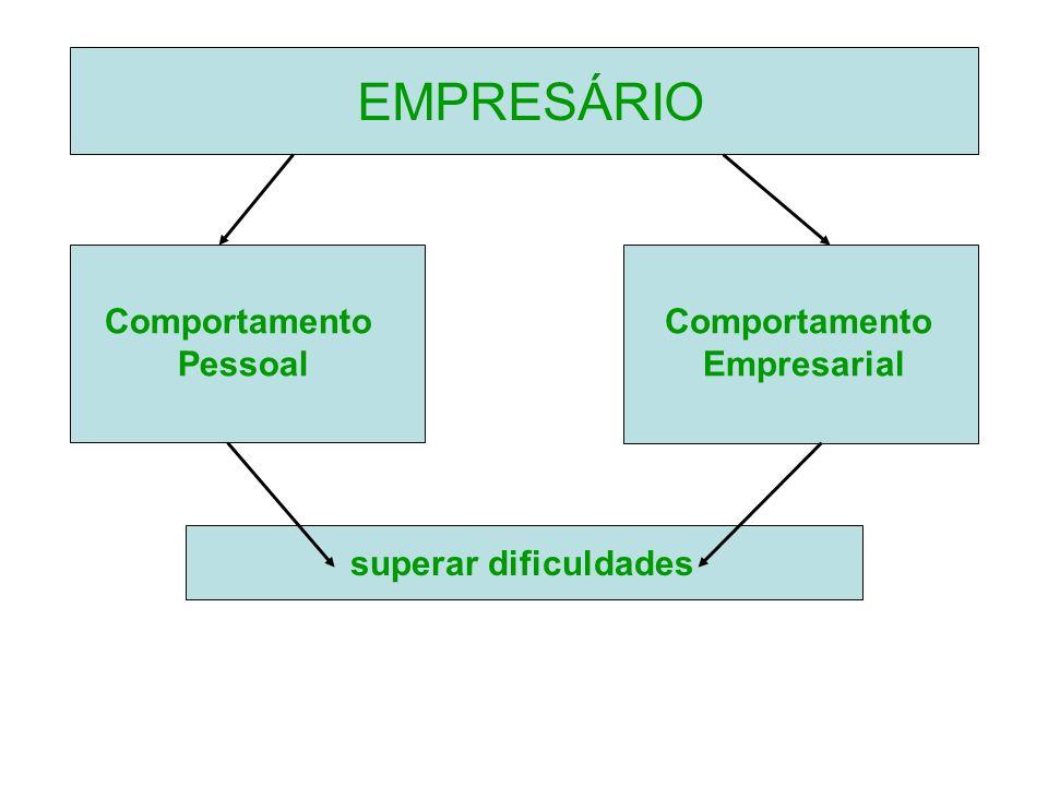 EMPRESÁRIO Comportamento Pessoal Comportamento Empresarial