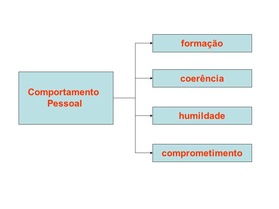 formação coerência Comportamento Pessoal humildade comprometimento