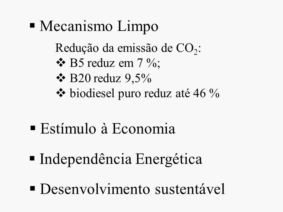 Independência Energética
