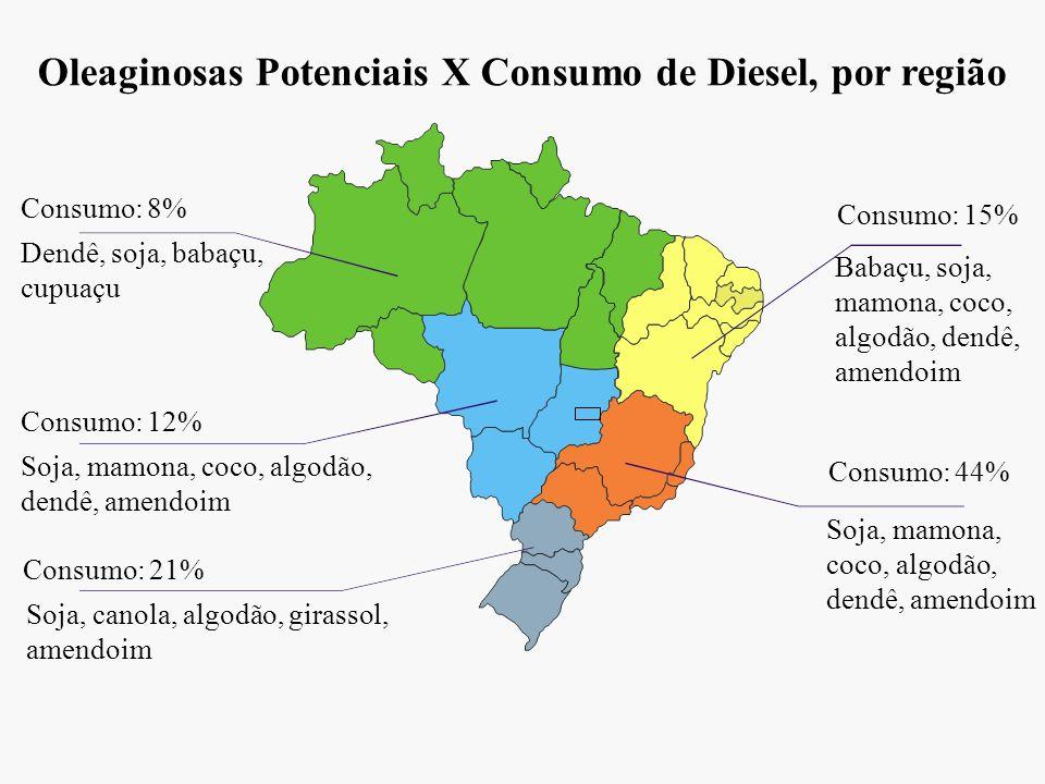 Oleaginosas Potenciais X Consumo de Diesel, por região