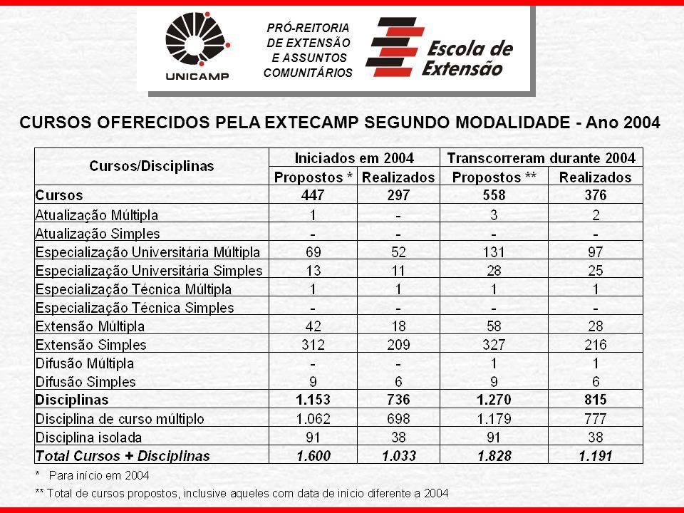 CURSOS OFERECIDOS PELA EXTECAMP SEGUNDO MODALIDADE - Ano 2004