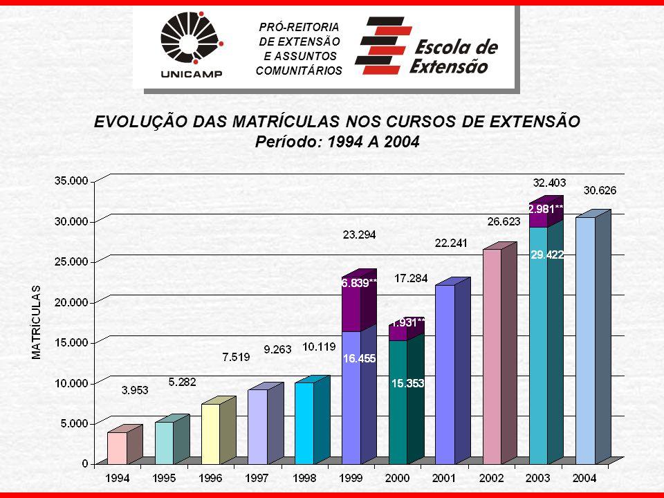 EVOLUÇÃO DAS MATRÍCULAS NOS CURSOS DE EXTENSÃO Período: 1994 A 2004