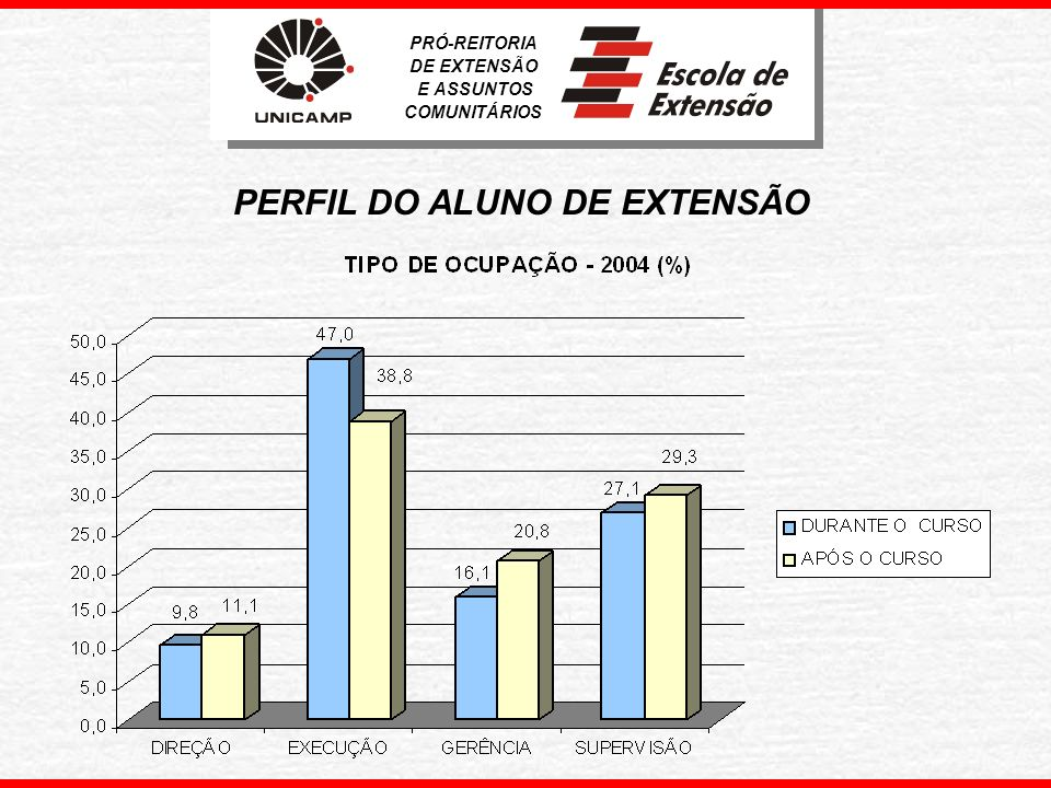 PERFIL DO ALUNO DE EXTENSÃO
