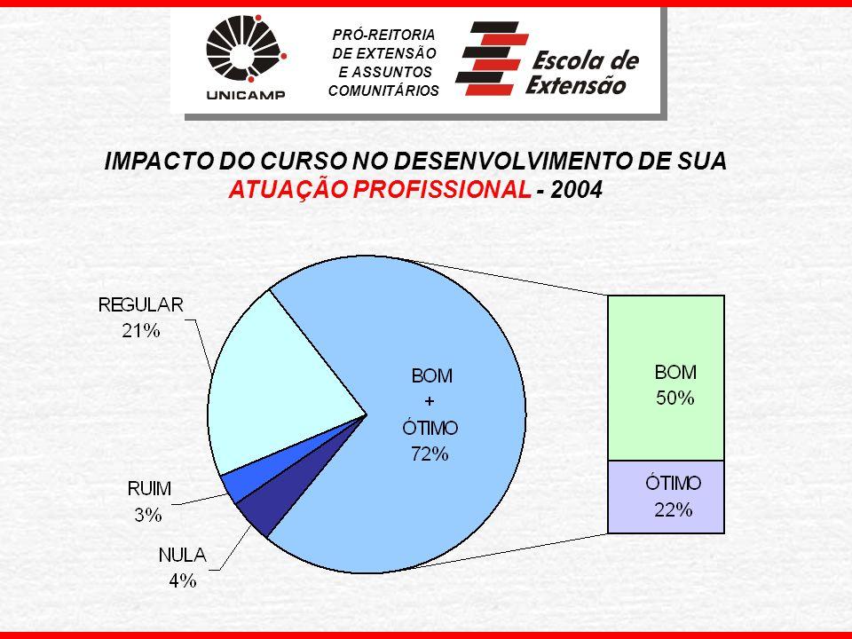 IMPACTO DO CURSO NO DESENVOLVIMENTO DE SUA ATUAÇÃO PROFISSIONAL - 2004