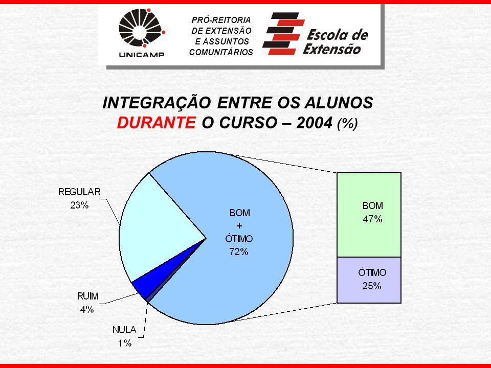 INTEGRAÇÃO ENTRE OS ALUNOS DURANTE O CURSO – 2004 (%)