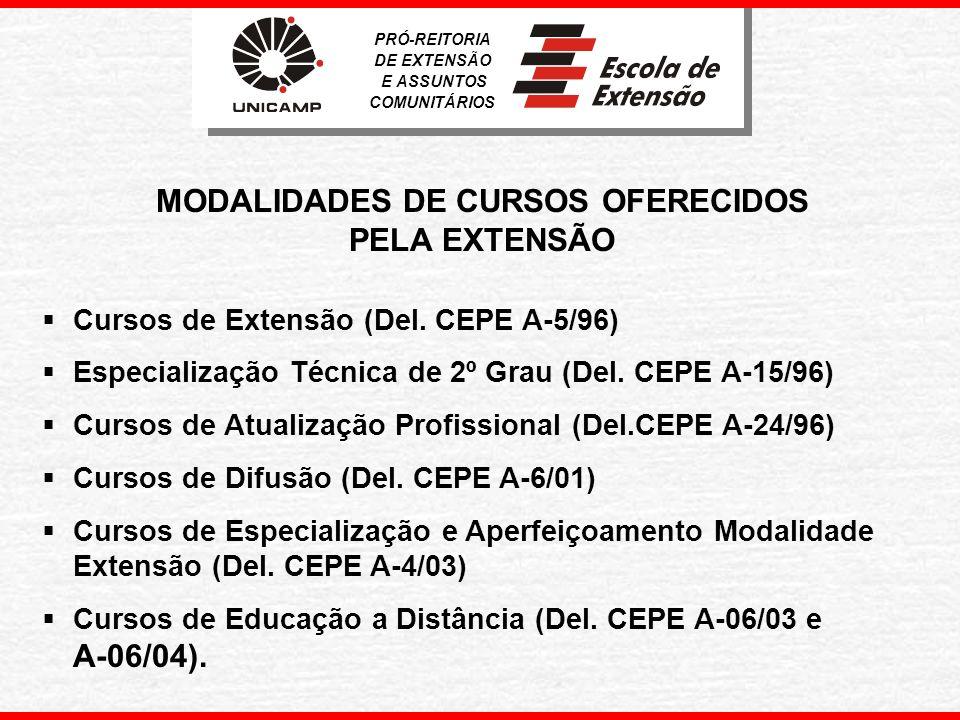 MODALIDADES DE CURSOS OFERECIDOS PELA EXTENSÃO
