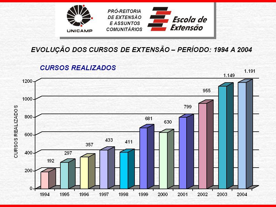 EVOLUÇÃO DOS CURSOS DE EXTENSÃO – PERÍODO: 1994 A 2004