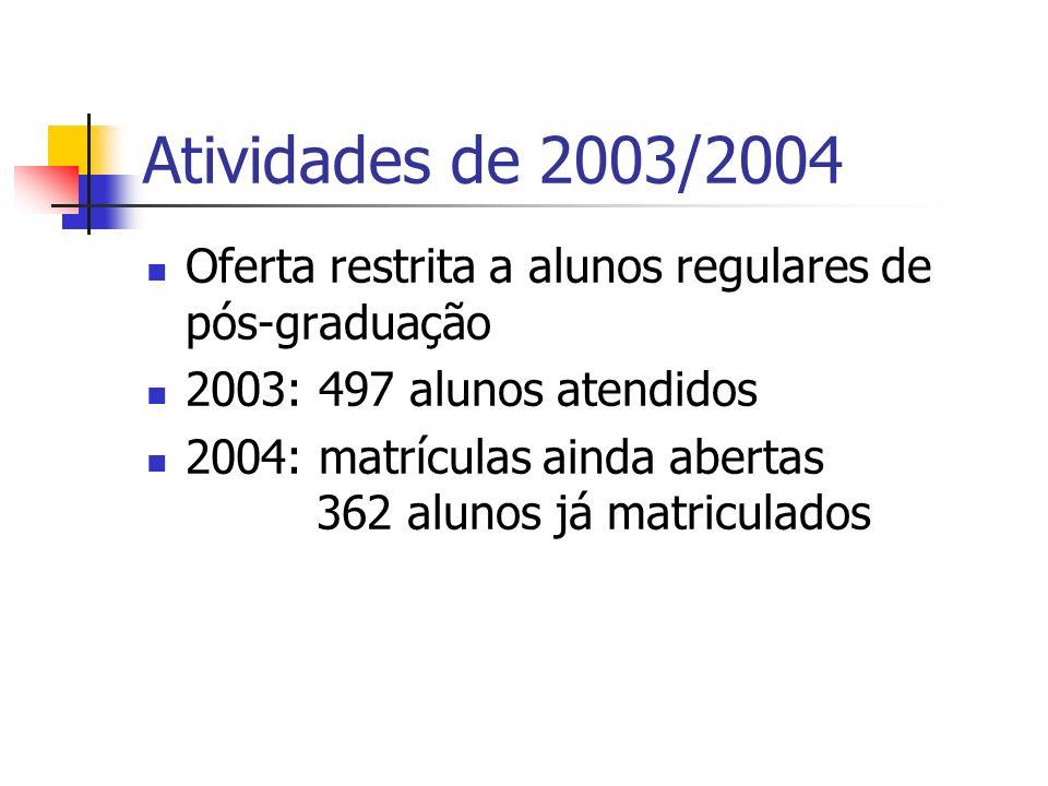 Atividades de 2003/2004 Oferta restrita a alunos regulares de pós-graduação. 2003: 497 alunos atendidos.