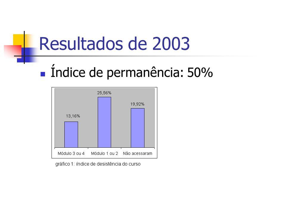 Resultados de 2003 Índice de permanência: 50%