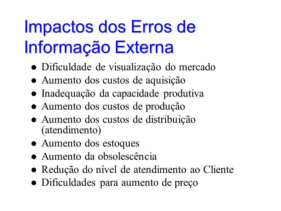 Impactos dos Erros de Informação Externa