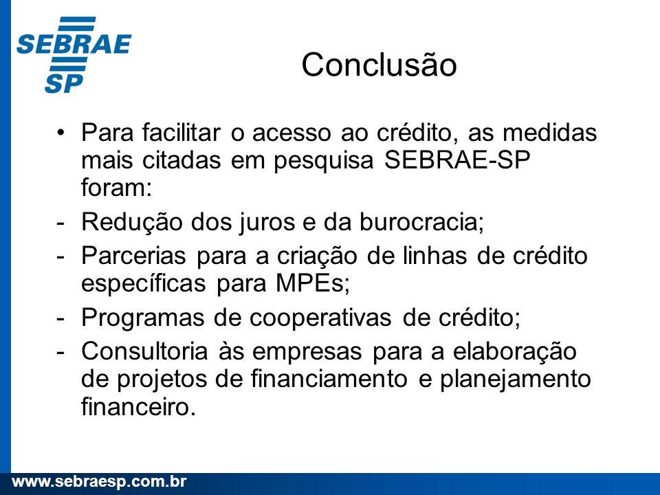 Conclusão Para facilitar o acesso ao crédito, as medidas mais citadas em pesquisa SEBRAE-SP foram: Redução dos juros e da burocracia;